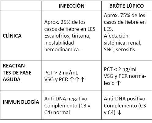 tabla 1 cc2