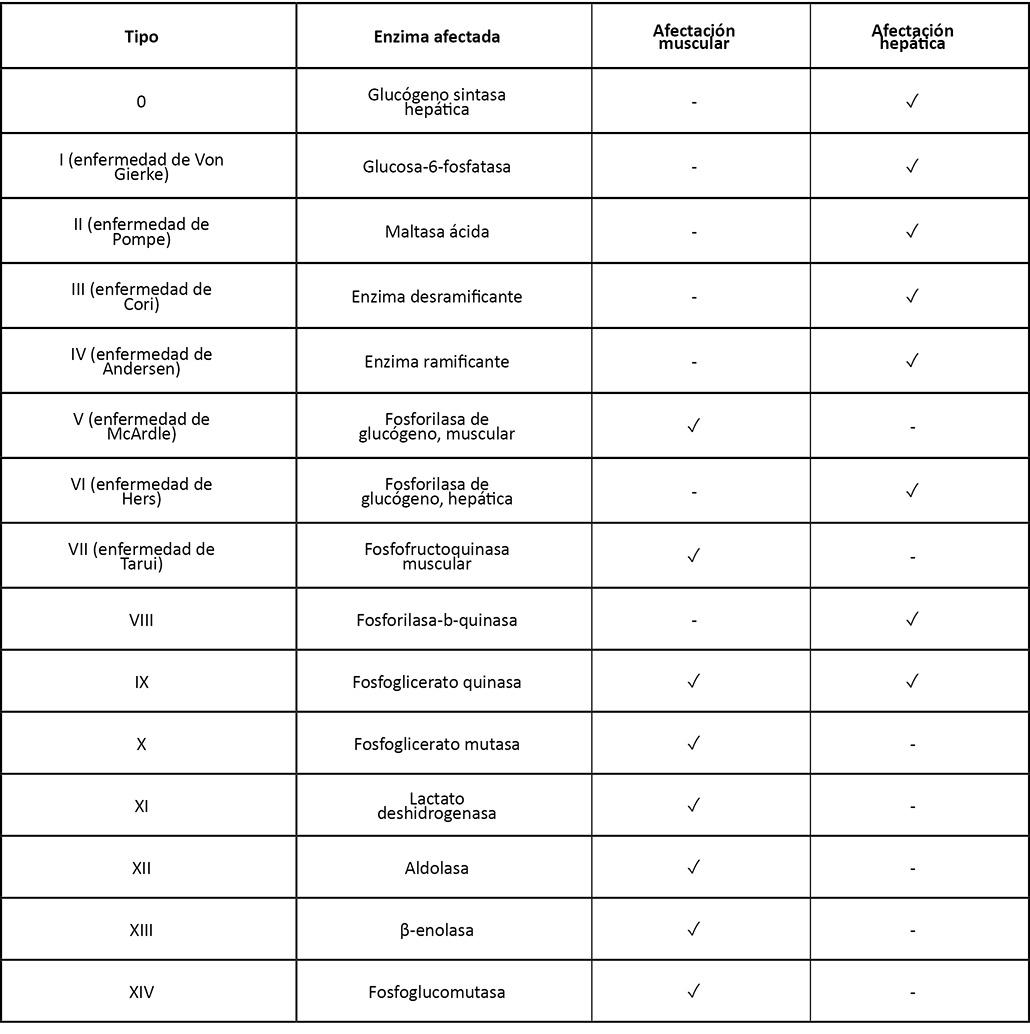 tabla1 revision
