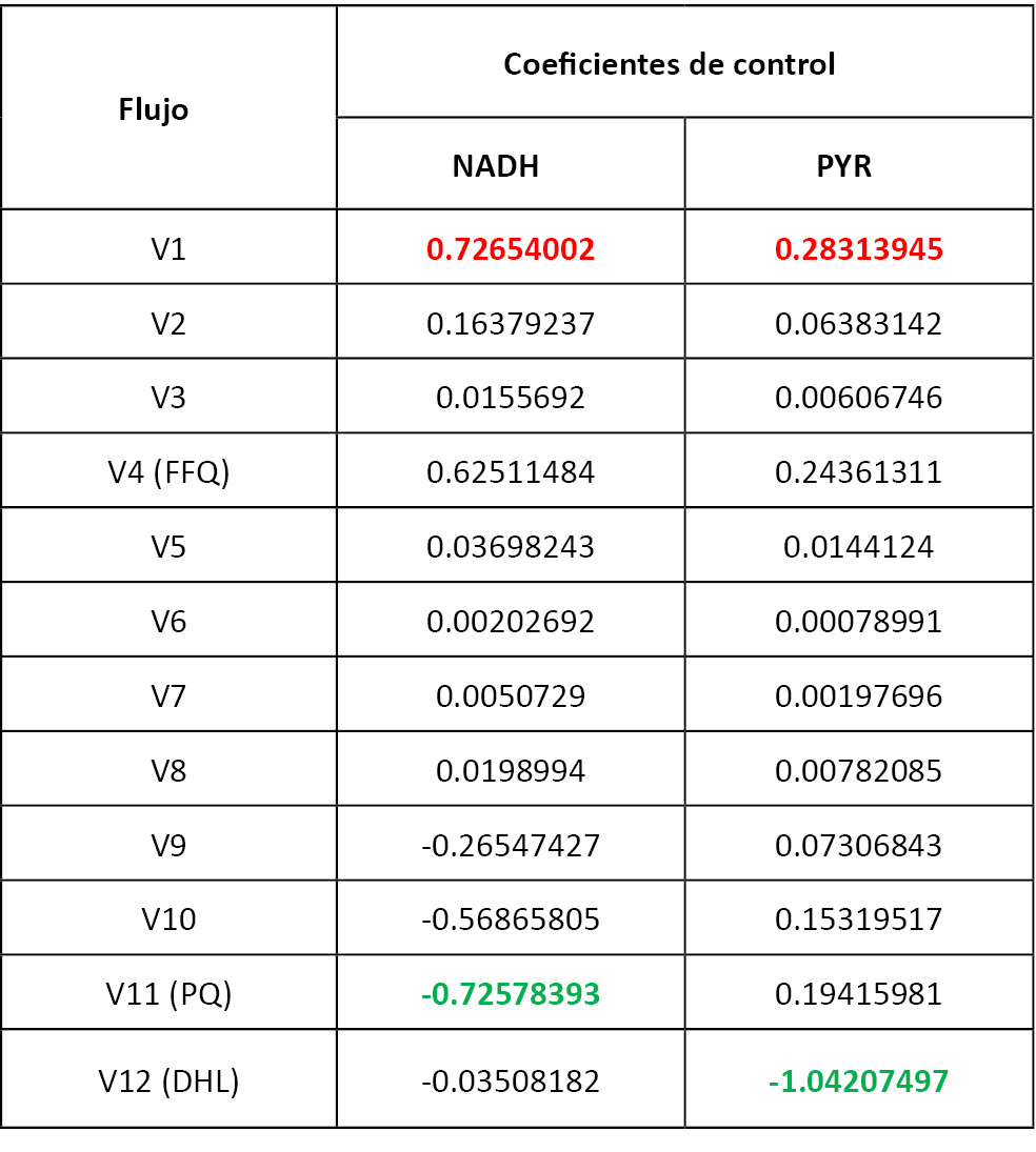 tabla3 revision