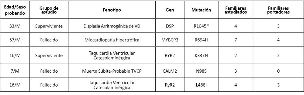tabla 2or01