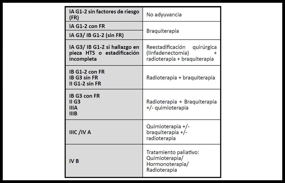 Cancer endometrial histeroscopia